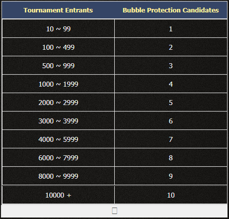 Bubble Protection entrants
