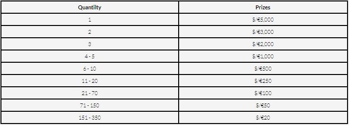 Drops & Wins table